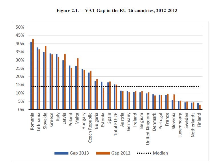 VAT Gap in the EU-26 countries, 2012-2013