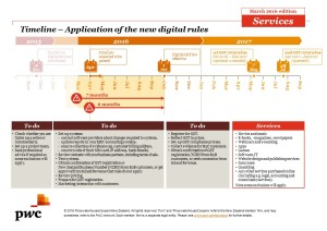 Digital Rules Tax Timeline_Services March 2016