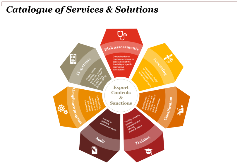 Catalogue of Services & Solutions