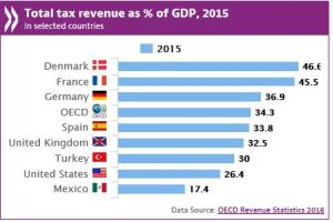 tax-revenue
